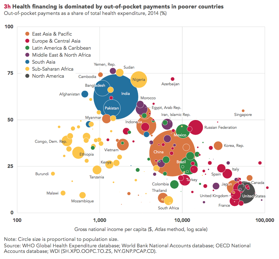 The 2017 atlas of sustainable development goals a new visual guide in chapter 3 data from the who oecd and world bank are combined to show that health care financing in many low and middle income countries is still gumiabroncs Choice Image